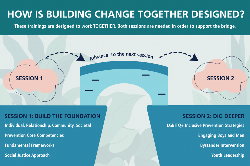 "White text is in front of a green banner, reading, ""How is building change together designed? These trainings are designed to work TOGETHER. Both sessions are needed in order to support the bridge.""   ""Session 1"" is contained in a pink cloud, with a blue bridge next to it. ""Advance to next session"" is above it, and it connects to Session 2 in a cloud.  Light green plants are in the background.   Underneath Session 1 is the text ""Session 1: Build the Foundation 